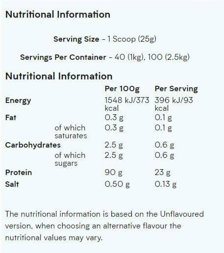 Impact Whey Isolate supplement facts